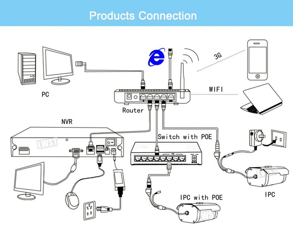 products connection1