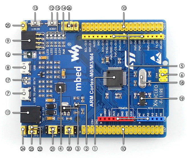 XNUCLEO-F411RE STM32 development board on board resource