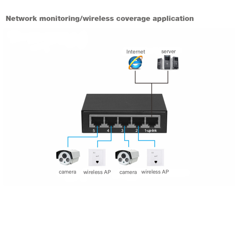 5 Gigabit Ethernet <font><b>Switches</b></font>,Hub MDI/MDIX