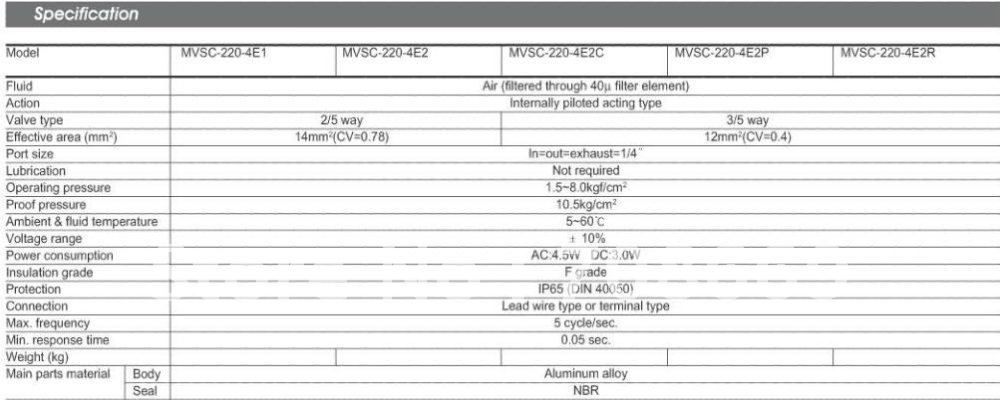 MVSC220-4E2 220V AC 5Port 2Pos 1/4 BSP Solenoid Air Valve Double Coil Led