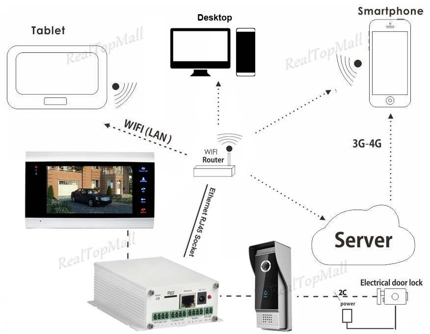 Image 5 - wireless wifi ip boxs support wifi,cable connection SIP video door phone Remote unlocking wired digital intercom systems-in Video Intercom from Security & Protection