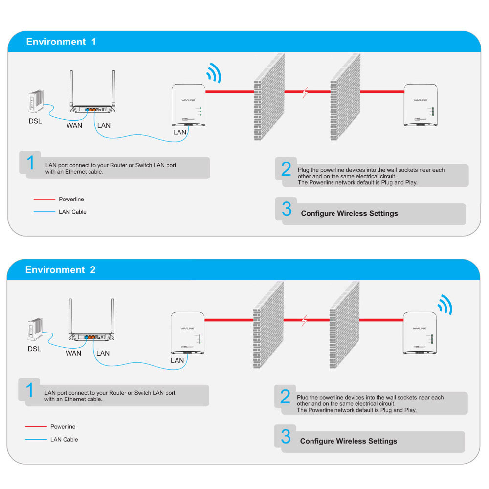 Wavlink pair wi fi power line ethernet extender kit av500 wireless wavlink pair wi fi power line ethernet extender kit av500 wireless mini plc adapters homeplug network powerline adapters 300mbps in networking tools from cheapraybanclubmaster Images