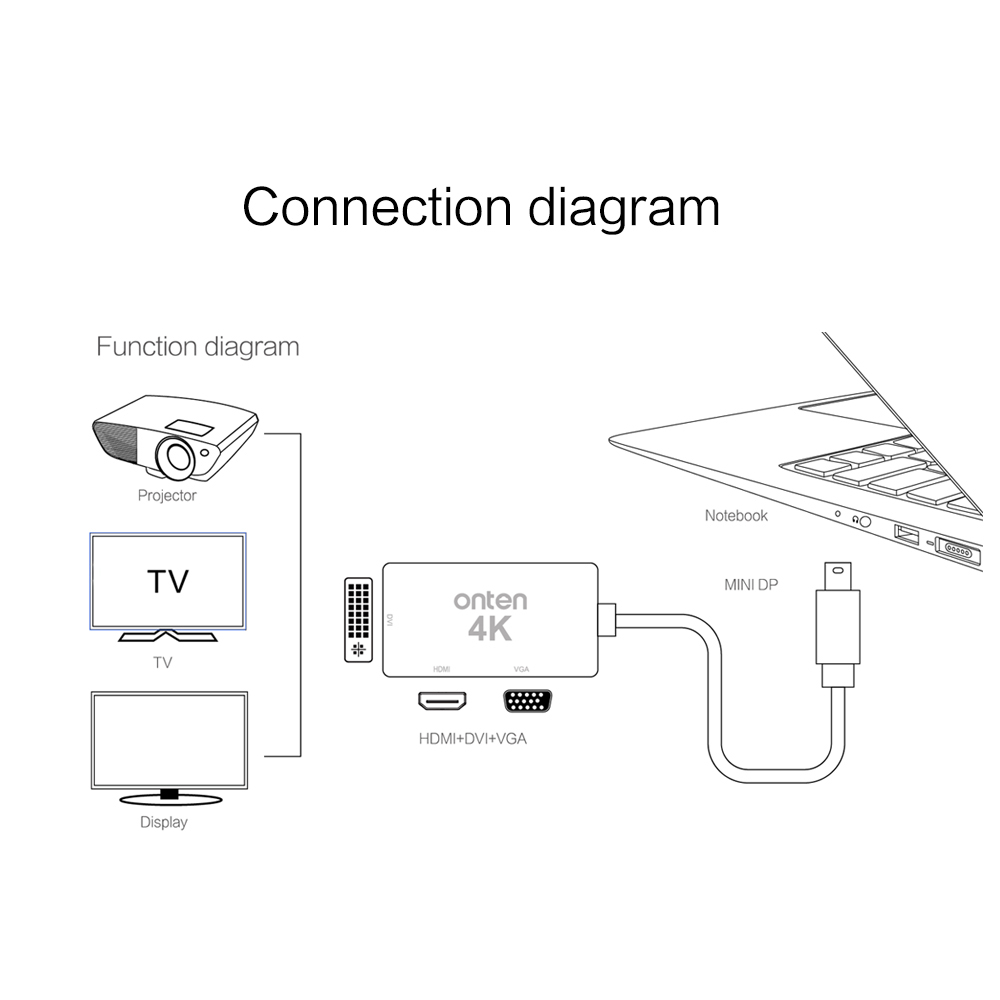 hight resolution of 3 in 1 thunderbolt mini dp displayport to vga hdmi dvi adapter cable connector for macbook