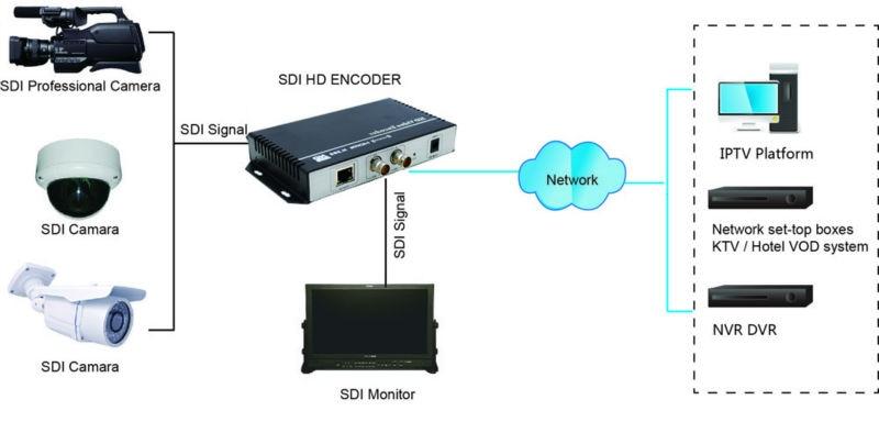 H.265 / H.264 SDI WIFI IPTV შიფრატორის - სახლის აუდიო და ვიდეო - ფოტო 5