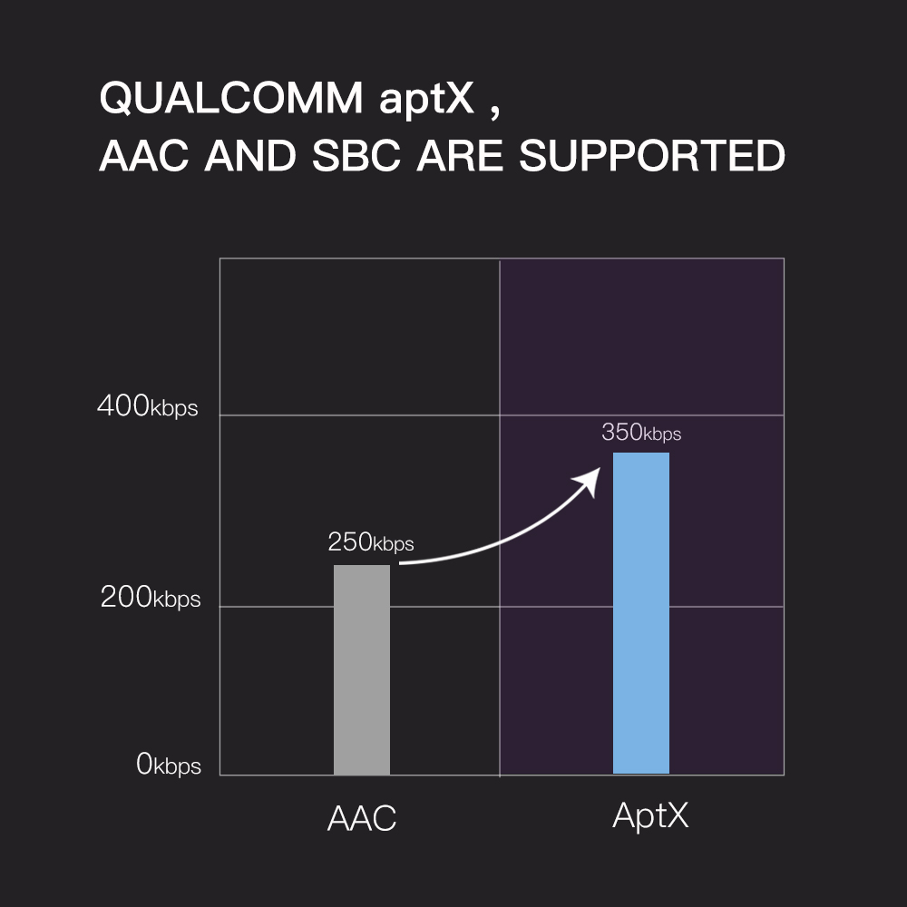 Wavefun aptX ヘッドフォン Hifi Bluetooth イヤホン IPX7 防水 CVC8.0 ワイヤレスヘッドフォンとマイクスマートウォッチのためのスマートフォン  グループ上の 家電製品 からの 電話用イヤホン & ヘッドホン の中 2