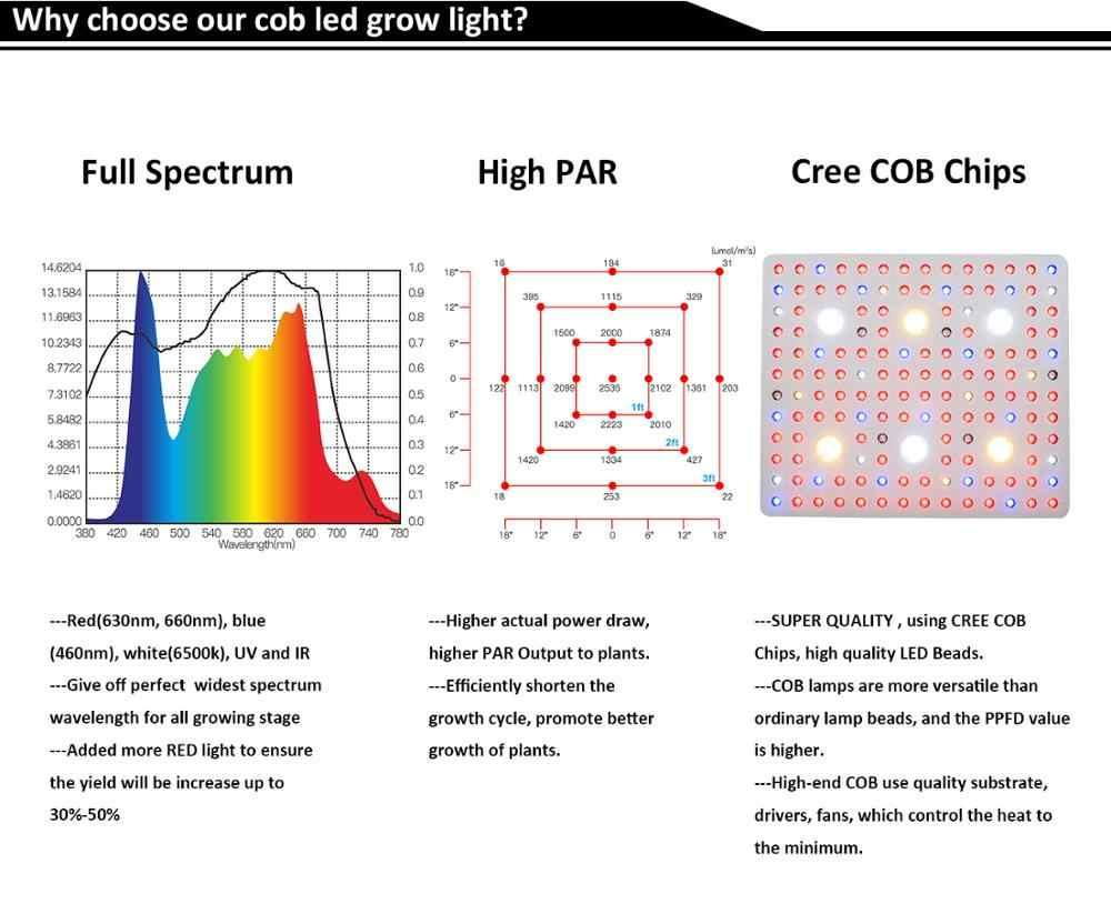 1000 W 2000 W 3000 W Cob Светодиодная лампа, для выращивания растений, с широким диапазонном! завод Свет для роста растений лампы для выращивания овощей, цветущих растений интегрированный бескорпусный чип светодио