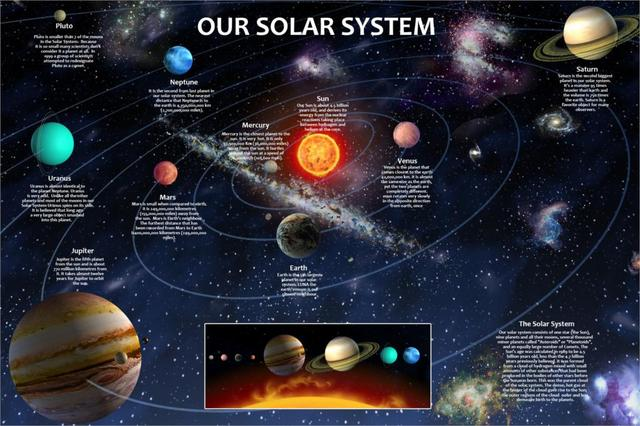 Solar System Science Universe Astronomy Education Poster ...