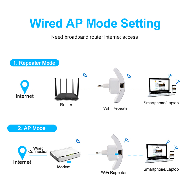 EASYIDEA Wireless WIFI Repeater 300Mbps Wifi Extender Long Range Wi fi Signal Amplifier Wi-fi Booster Access Point Wlan Repiter 6