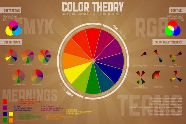 Fabric Poster Custom Typography Information Rgb Cmyk Color Wheel