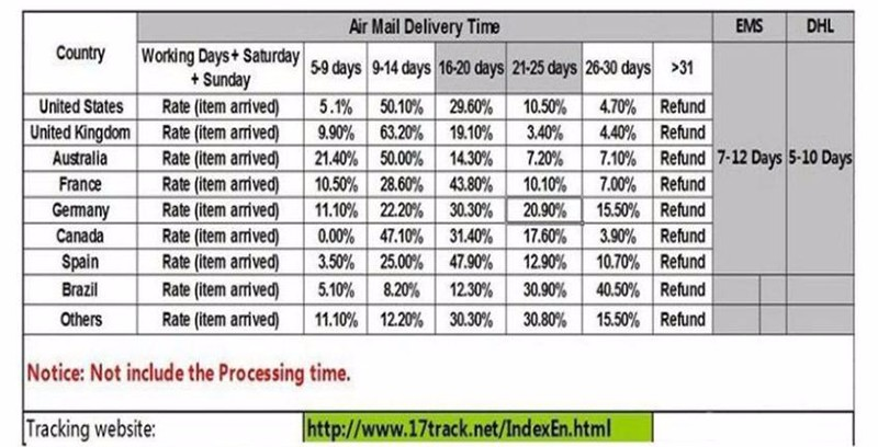 Shipping time chart-8200-orders_02