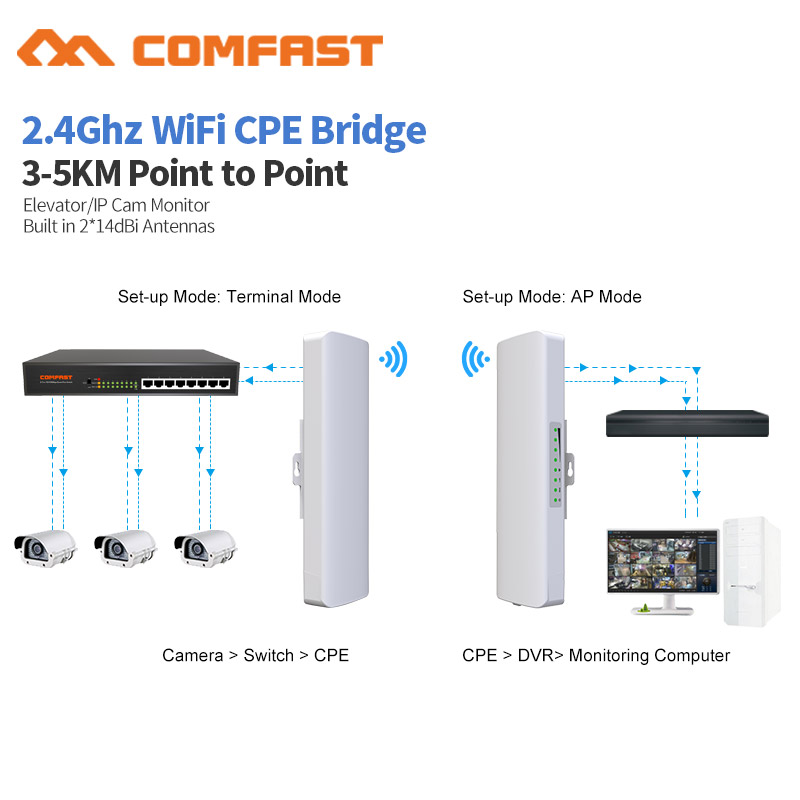 2Pcs 300Mbps 2.4G Outdoor CPE Router Wi-fi Access Point WDS Wireless Wifi Bridge 2-5KM Range Extender Wifi Repeater For IP Cam 1 pair comfast 300mbps outdoor cpe 2 4g wi fi access point wireless bridge 1 3km range extender cpe router repeate for ip cam