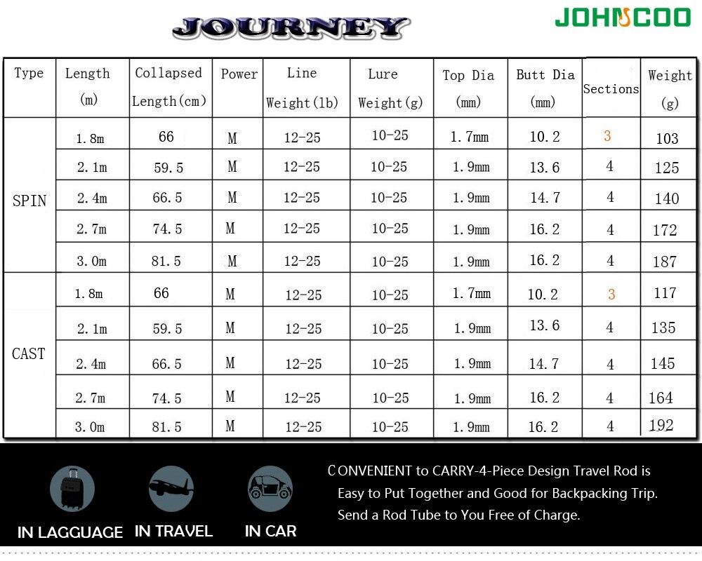Johncoo 2.1mm 2.4m 2.7m 3.0m vara de