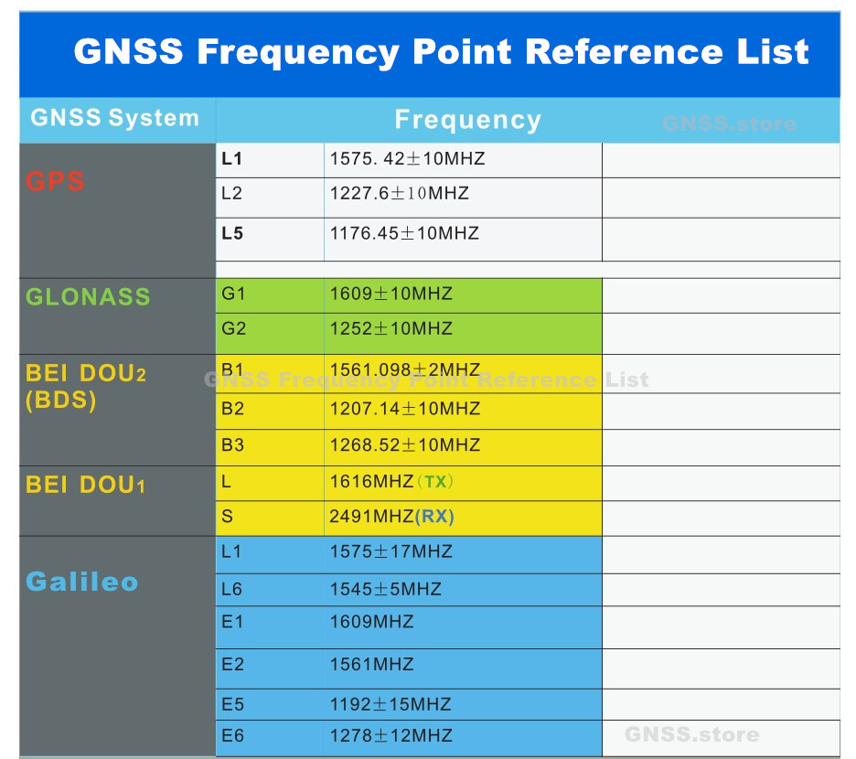 GNSS Frequency Point Reference List