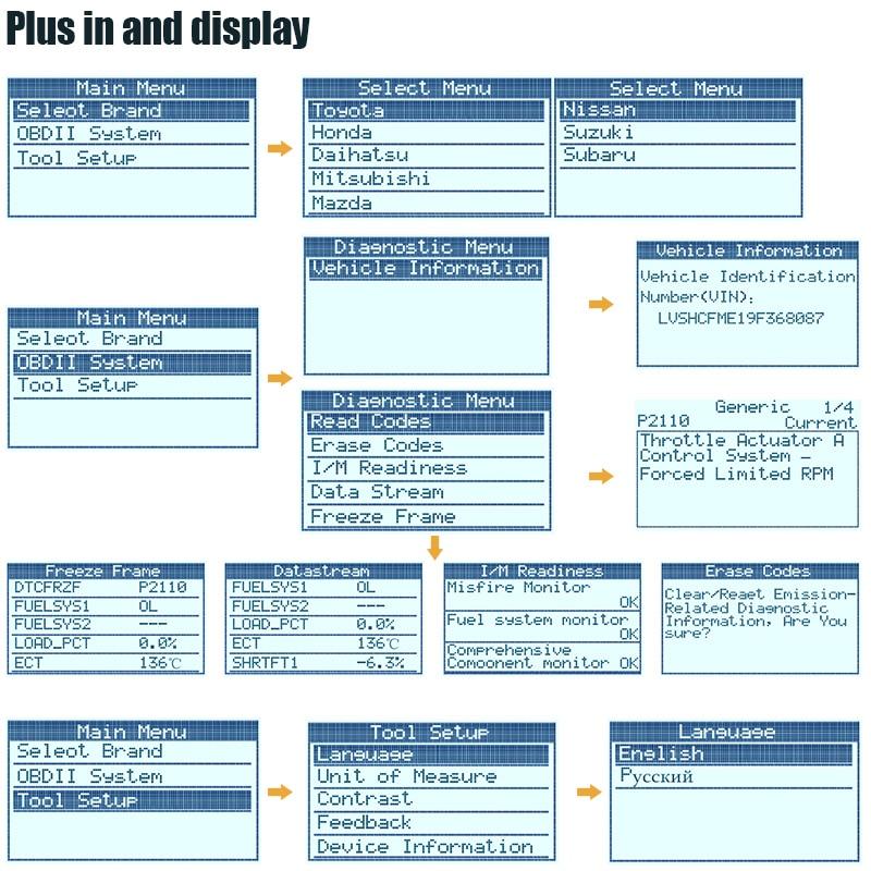 Details about Autophix OM127 Obd2 Automotive Scanner JOBD for Toyota Hoda  Nissan Japanese Car