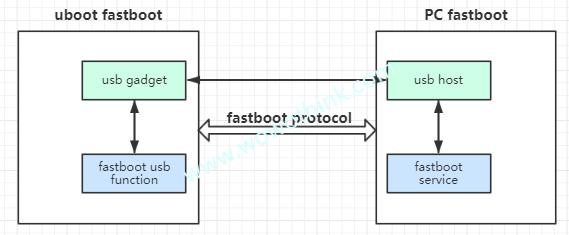 fastboot协议