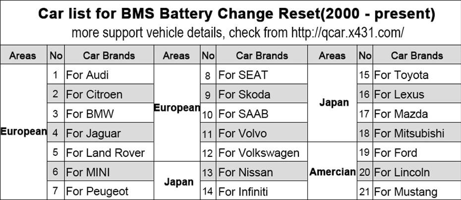 BMS List