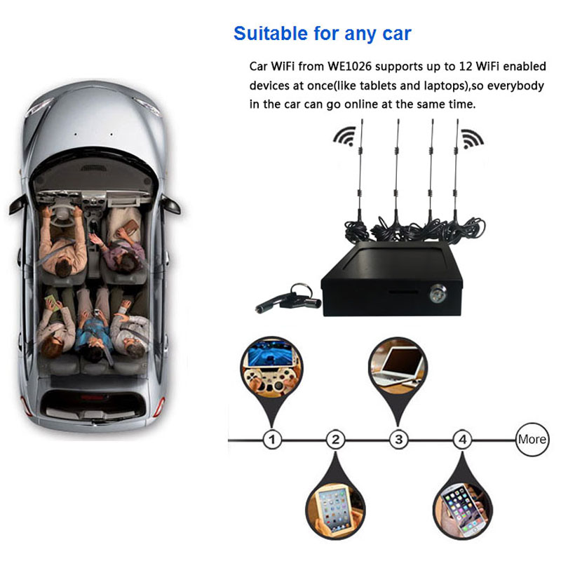 4g Router Car Wifi Access Point With Sim Card Slot And External Antennas 3g Gsm Car/Bus Wireless Router 802.11n/G/B