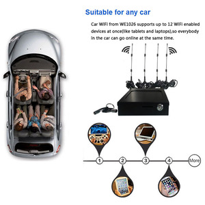 Image 1 - 4g router car wifi access point with sim card slot and external antennas 3g gsm car/bus wireless router 802.11n/g/b