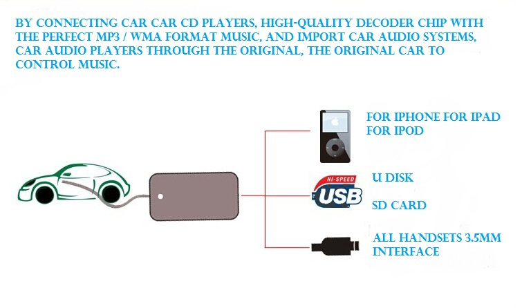 US $38 1 |USB AUX MP3 USB Interface Adapter AUX In Input alpine car Music  CD audio media Changer charger For Toyota YA101-in Cables, Adapters &