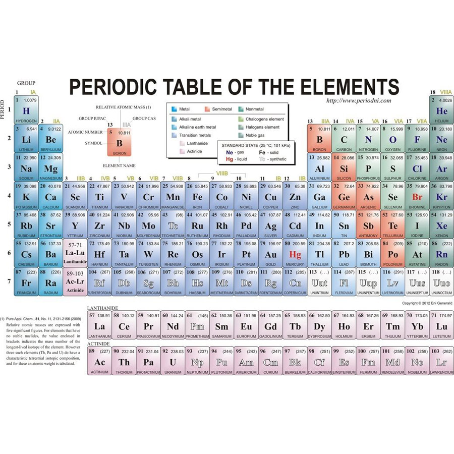 Ni on periodic table gallery periodic table images periodic table ni gallery periodic table images j2099 periodic table of the elements pop 14x21 24x36 gamestrikefo Gallery