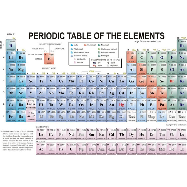 j2099 periodic table of the elements pop 14x21 24x36 inches silk art poster top fabric - Periodic Table Fabric
