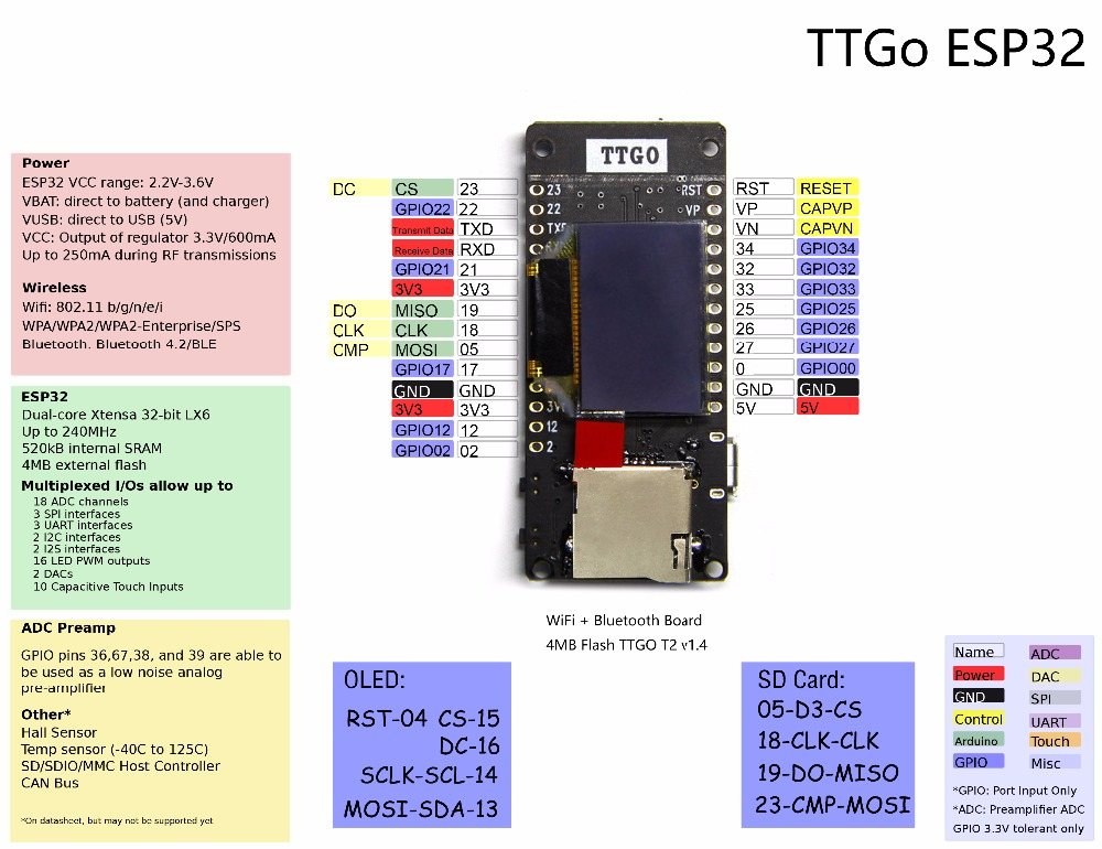 TTGO T2 ESP32 0 95 OLED SD card WiFi + Bluetooth Module