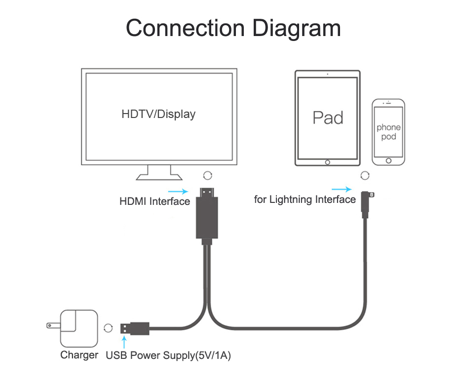 apple lightning digital av adapter lightning to hdmi cable 11