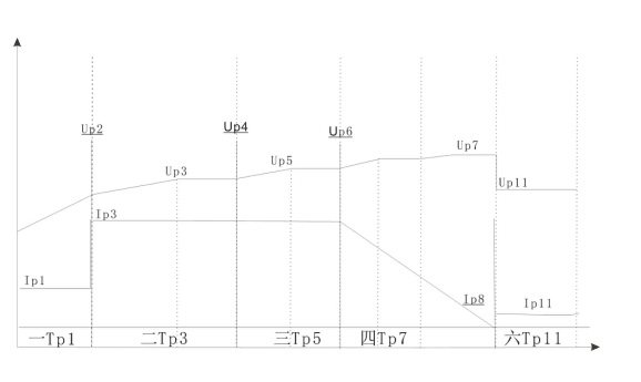 CHARGE CURVE FOR LI BATTERY