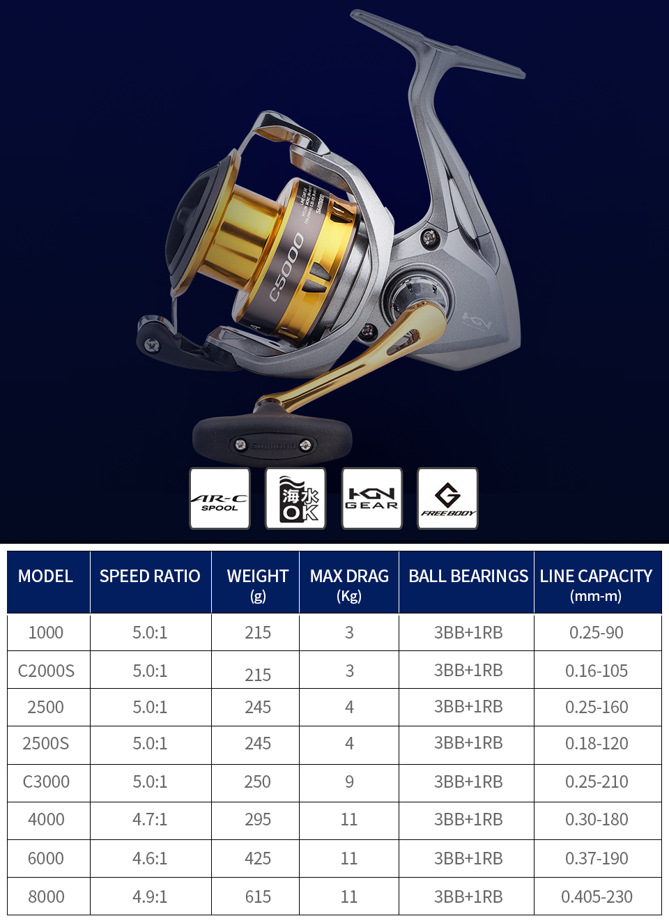 Spinning Fishing Reels Best Price Deep Cup
