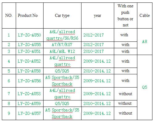 Audi remote car list