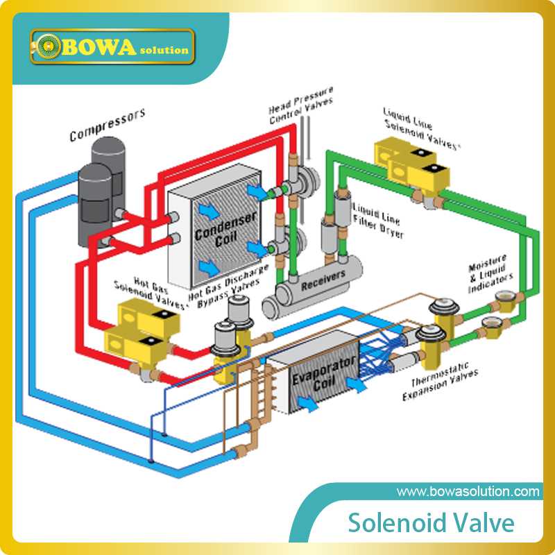 5/8 SAE Flare (1.9m3/h) solenoid valve with coilid installed in suction line of refrigeration equipment and air conditioner