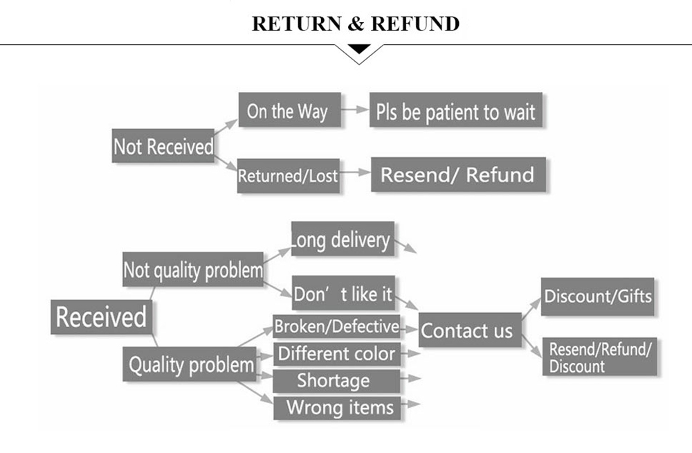 7 return or refund