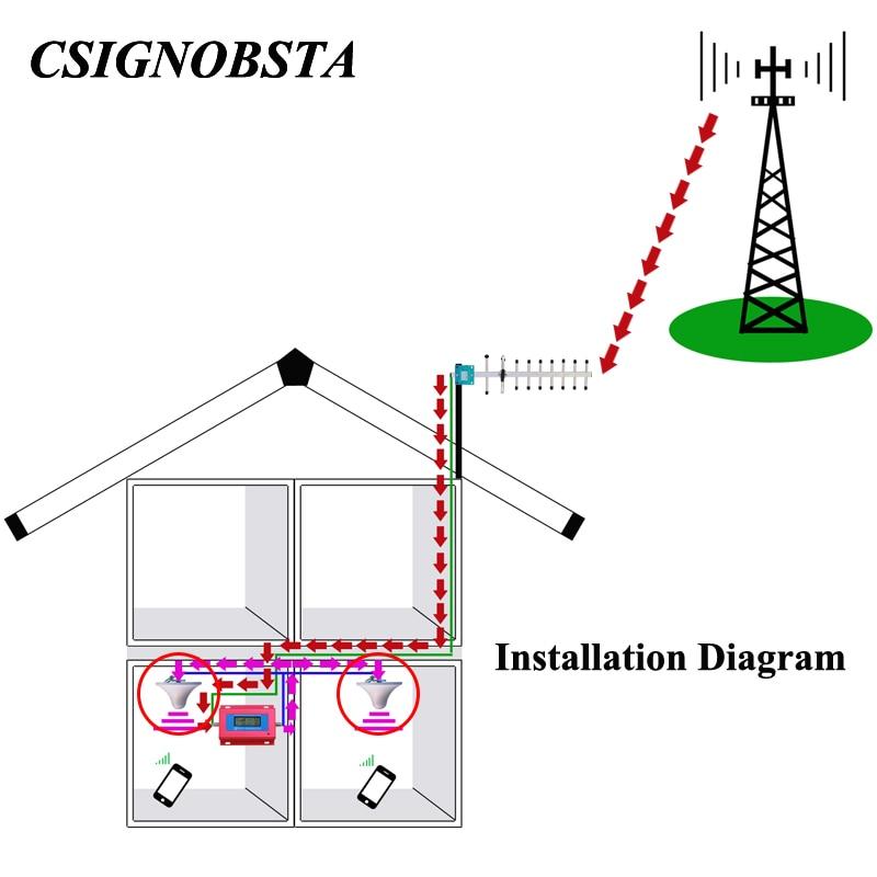 고 이득 2 / 5dBi 800-2500 MHz 전 방향성 실내 천장 - 통신 장비 - 사진 2