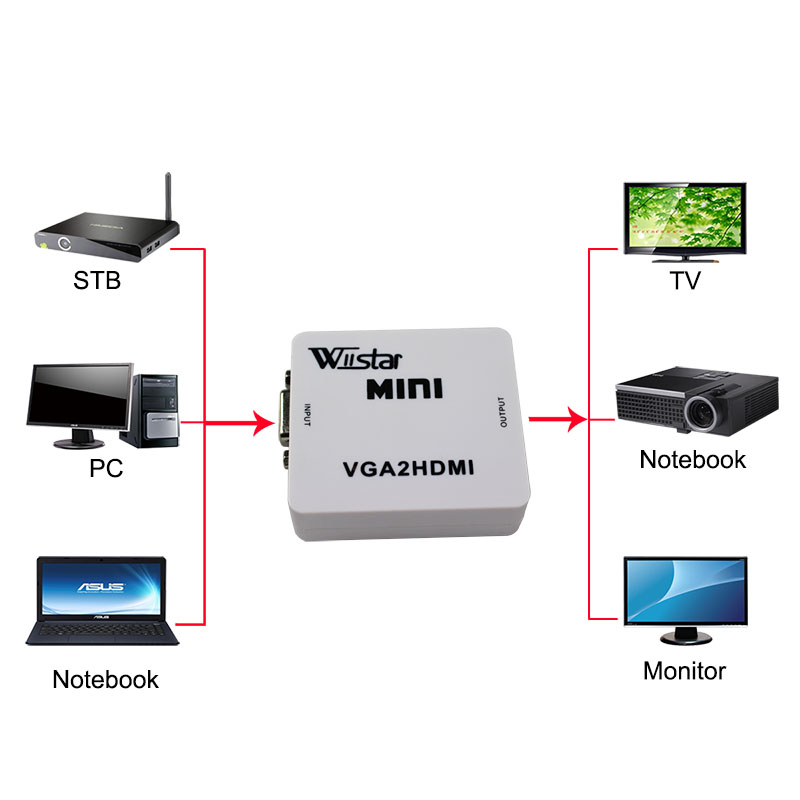mini vga to hdmi converter 1080p 60hz for xbox 360 ps3 pc dvd cabo built-in VGA2HDMI connector adapter with audio cable PC TO TV