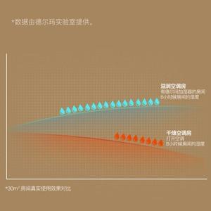 Image 4 - Originele Xiaomi Deerma 5L Luchtbevochtiger Voor Baby Familie Zwangere In Slaapkamer Kantoor Huishoudelijke Ac Op Slaap Luchtzuiverende F628