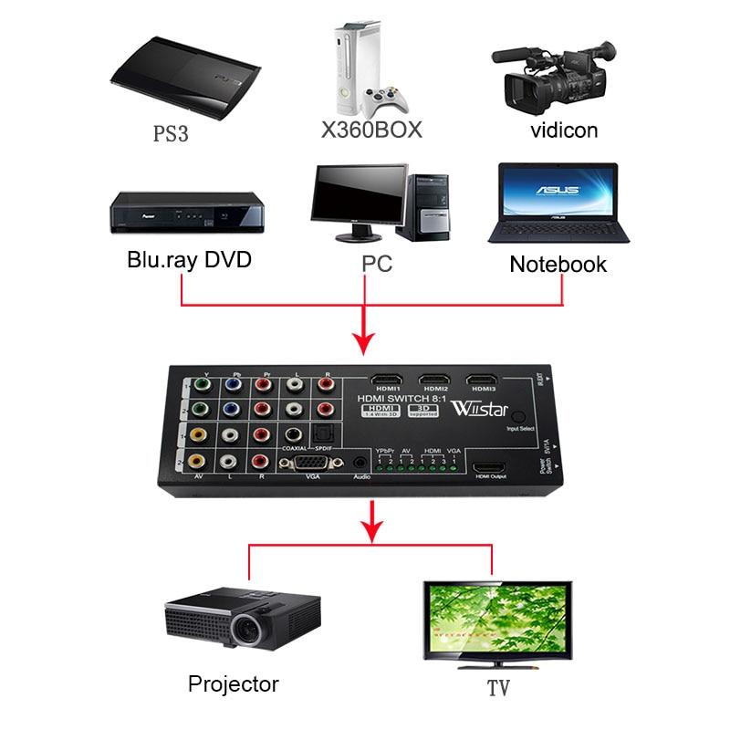 Wiistar цифров многофункционален HDMI - Сигурност и защита - Снимка 2