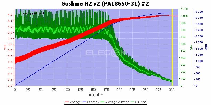 Soshine H2 v2 (PA18650-31) #2