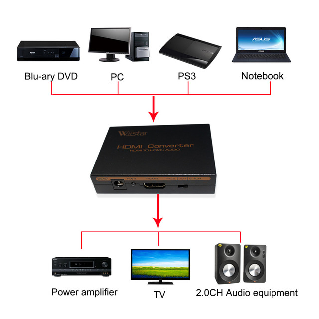 Wiistar hdmi to hdmi &R/L& spdif audio with 2.1/5.1ch hdmi audio extractor free shipping