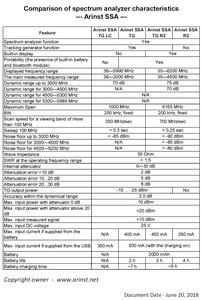 Image 5 - Portable RF Spectrum Analyzer Arinst Spectrum Explorer SSA TG R2 with tracking generator 3 GHz