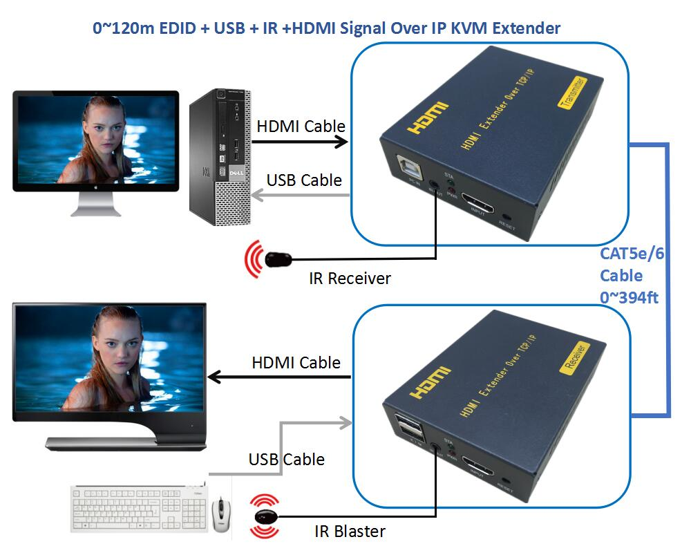 ZY-DT103KM 120m HDMI USB IR Over LAN IP KVM Extender 1080P HDMI Keyboard Mouse KVM Extender Via Ethernet RJ45 Cat5e CAT6 Cable zy dt206c ip network 200m vga lan aux extender via cat5e cat6 1080p vga over tcp ip extender with stereo audio like vga splitter