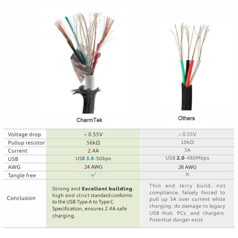 Nett Usb Kabel Diagramm Galerie - Elektrische ...