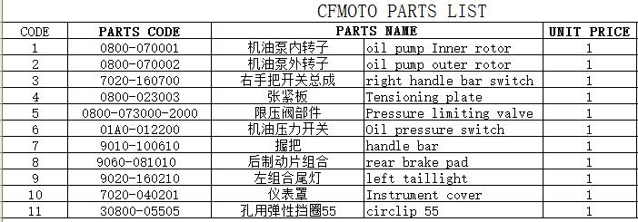 oil pump Inner/outer rotor/handle bar switch/Tensioning plate/left taillight/Instrument cover/Oil pressure switch for cfmoto
