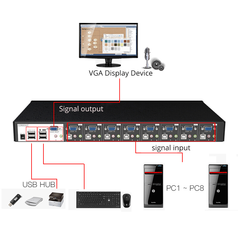 MT-VIKI 8 Port USB KVM Switch with Audio Stero with USB HUB control 8 computers with KVM cable 8 in 1 out MT-0801VK