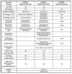 Image 5 - BSIDE multimètre numérique ADM66 True RMS, à intervalle automatique, TRMS, Mini 6000 DMM, capacité à double fente, ohm Hz, Temp NCV