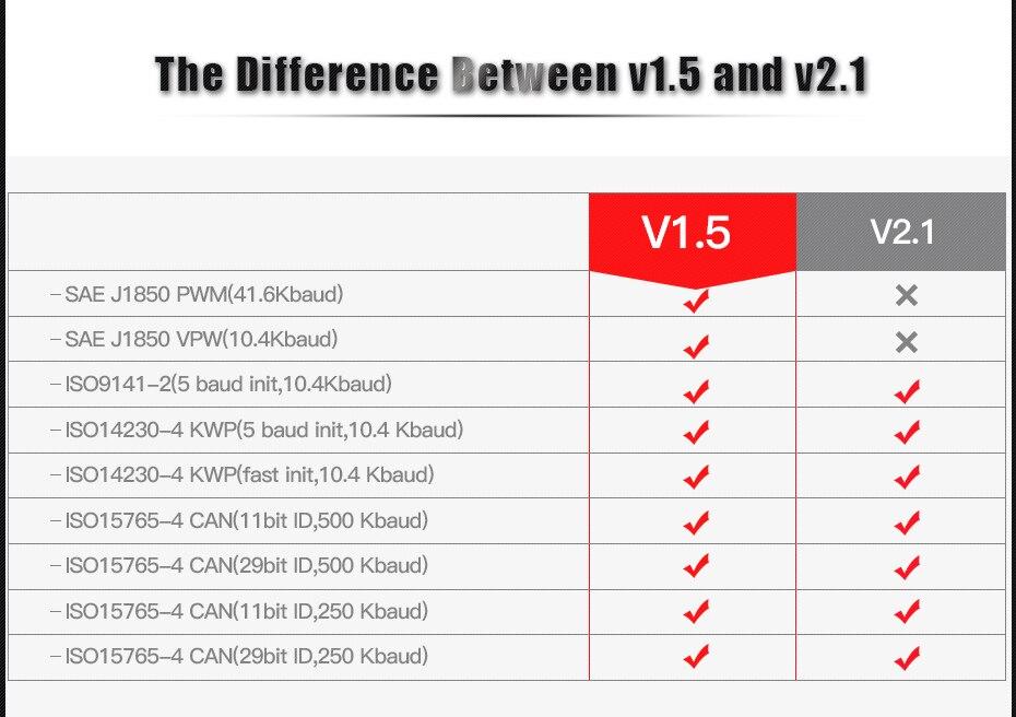 HTB1Oi9hL9zqK1RjSZPcq6zTepXa1 MINI ELM327 V1.5 PIC18F25K80 Bluetooth OBD2 Scanner Diagnostic adapter ELM 327 v1.5 OBD OBDII Code reader scan-tool For ATAL
