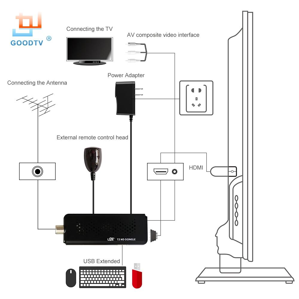Dvb T2 Receiver Block Diagram Schematic Diagrams Of Tv U2c Stick 1080p Digital Terrestrial Set Top