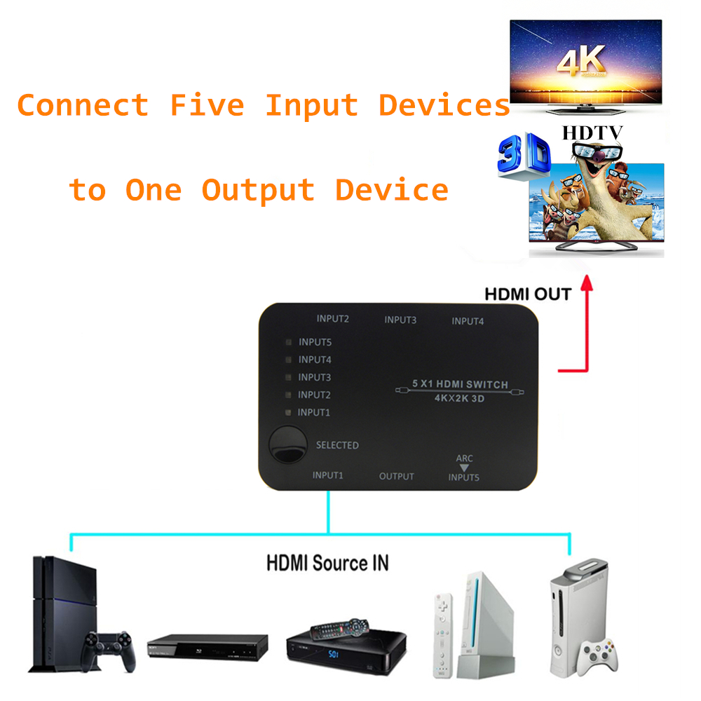 5 Ports HDMI Switches 5 In 1 HDMI Switch HDMI Switch Splitter Fulled Support HDTV 3D 4K Black