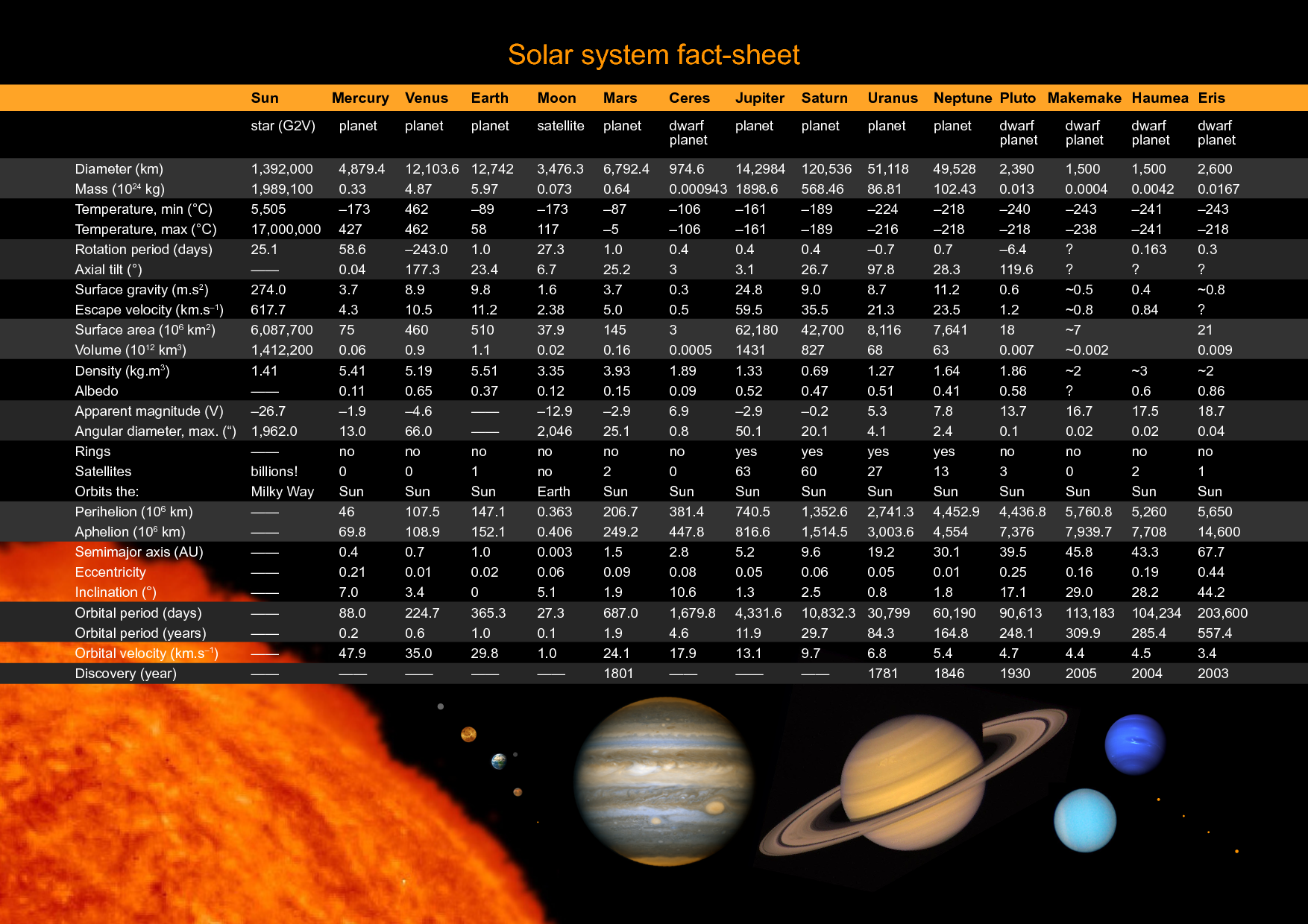 solar system facts - HD1754×1240