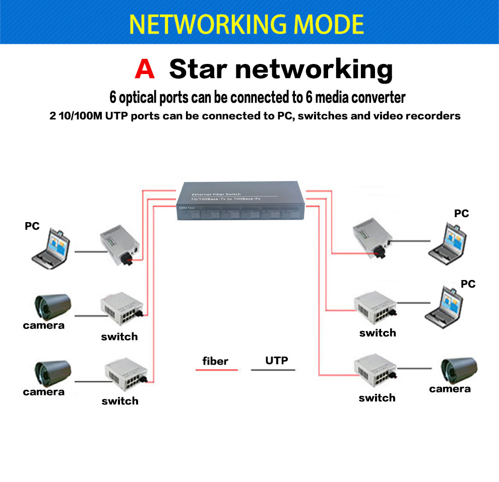 SC 10/100M switch Single 4