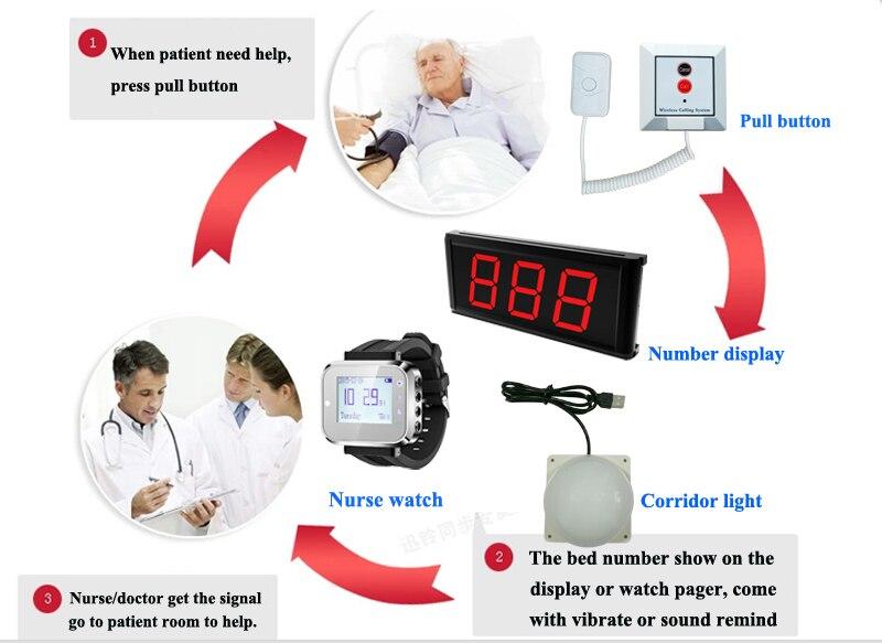 اللاسلكية قطعة المريض التمريض 1